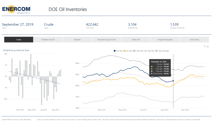 Crude Inventory Build Increases by 3.1 Million Barrels - oil and gas 360