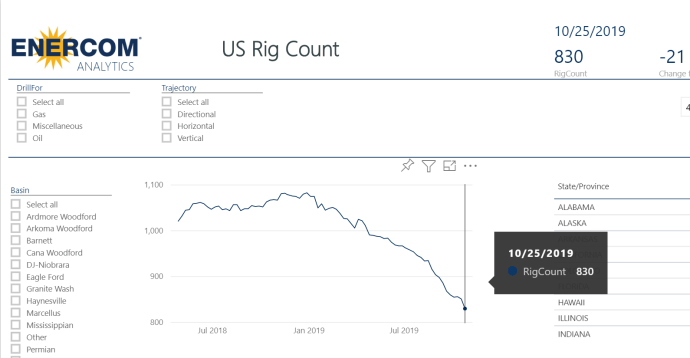 U.S. sheds 21 rigs; count down 830 rigs - oil and gas 360