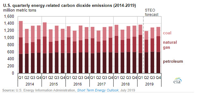 EIA expects U.S. energy-related CO2 emissions to fall in 2019 -oilandgas360