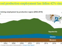 U.S. coal production employment has fallen 42% since 2011