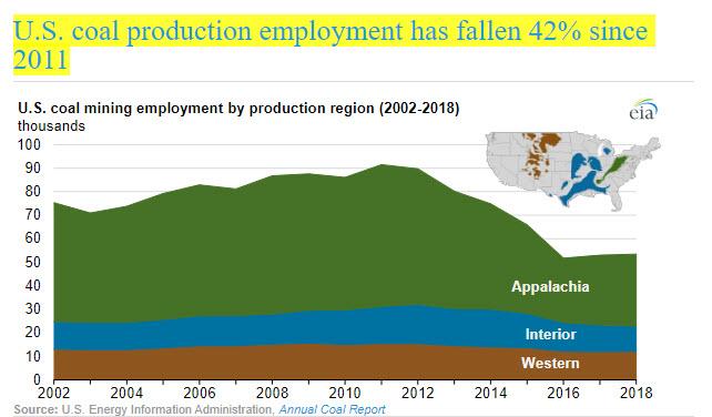 U.S. coal production employment has fallen 42% since 2011 -oilandgas360