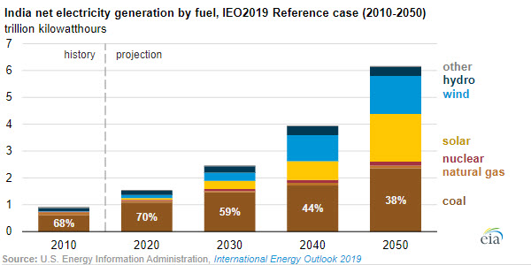 EIA India net electricity generation by fuel - oilandgas360