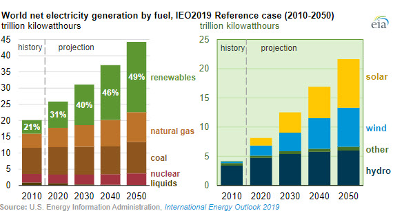EIA World net electricity by fuel, IEO 2019 Reference case - oilandgas360