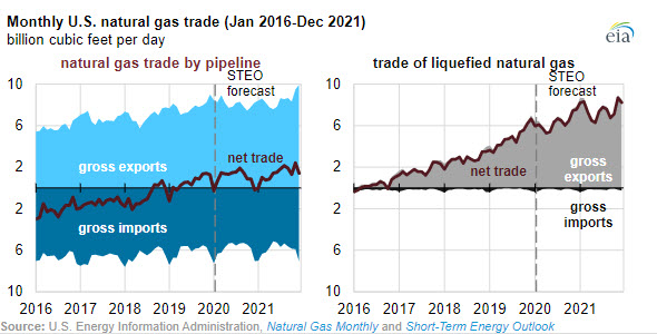 EIA expects U.S. net natural gas exports to almost double by 2021 - oilandgas360