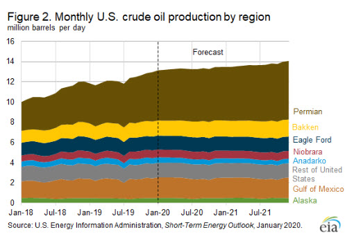 EIA forecasts U.S. crude oil production growth to slow in 2021 Fig 2- oilandgas360