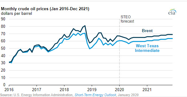 EIA forecasts crude oil prices will fall in the first half of 2020, then rise through 2021 - oilandgas360