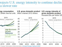 EIA projects U.S. energy intensity to continue declining, but at a slower rate