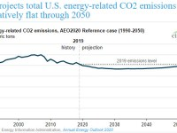 EIA projects total U.S. energy-related CO2 emissions to be relatively flat through 2050