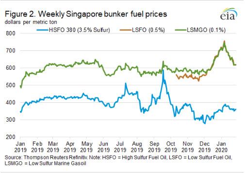 Geopolitical developments continue to drive maritime crude oil tanker rates fig 2- oilandgas360