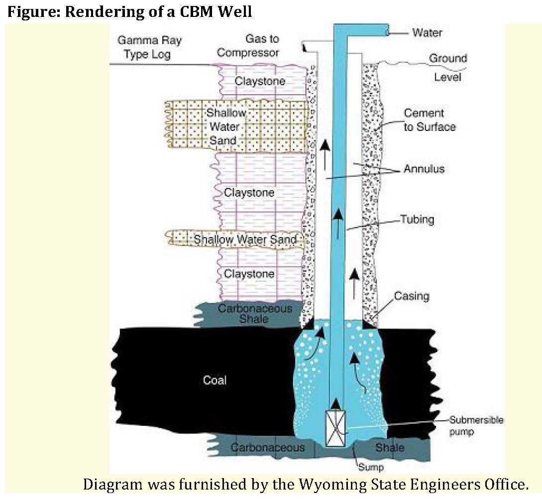 Shallow Well Pump Diagram Coalbed Methane Intermountain Oil And Gas Bmp Project