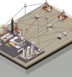 the oilfield of the future will include a mobile wireless network [ 1280 x 893 Pixel ]
