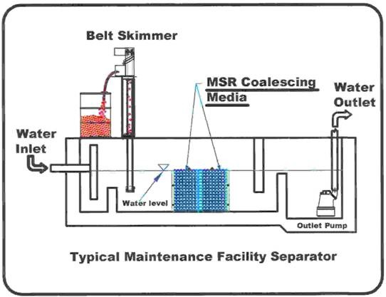 oil water separator diagram samsung galaxy s3 parts vehicle maintenance facilities separators - mohr separations