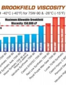 gear oil brookfield viscosity comparison chart also depot rh oildepot