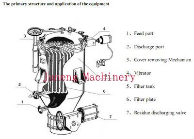 Automatic Discharge Pressure Vertical Leaf Filter Press