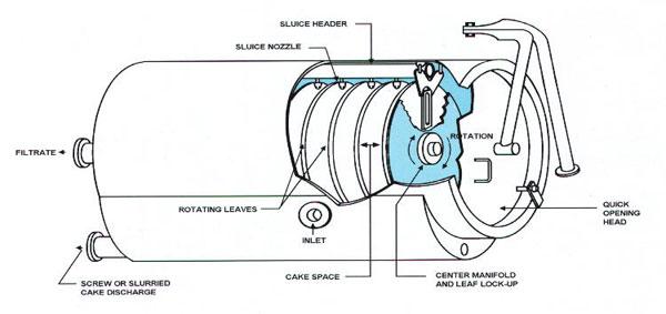 Verticle Type Pressure Leaf Filter Press fr Sale
