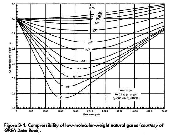 Fluid Compressibility Table Principlesofafreesociety