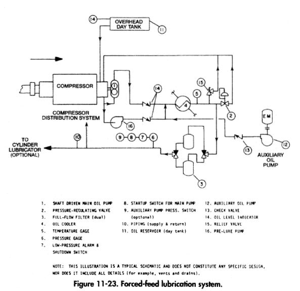 lube oil system diagram 1995 dodge ram 1500 headlight wiring reciprocating compressors frame lubrication gas forced feed