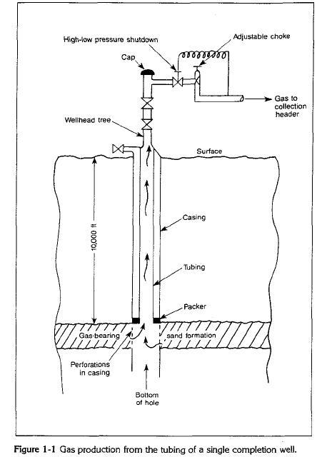 Condensate Stabilization Process Flow Diagram Vapor
