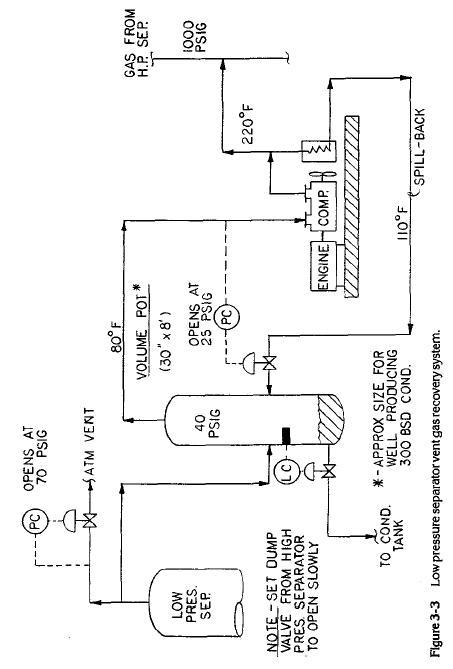 Surface Equipment