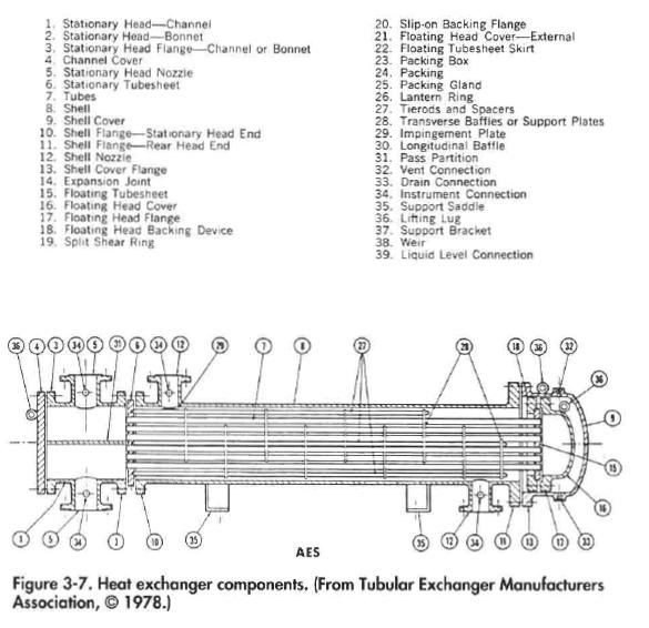 Heat Exchanger Types  Oil and Gas Separator