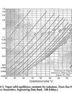 Hydrate formation temperature or pressure determination also oil and rh oilngasseparatorfo