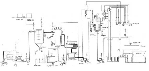 Oil Refinery Plant Design-The Role of a Piping Engineer