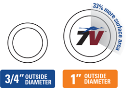 1-inch tube vs. 3/4-inch tube