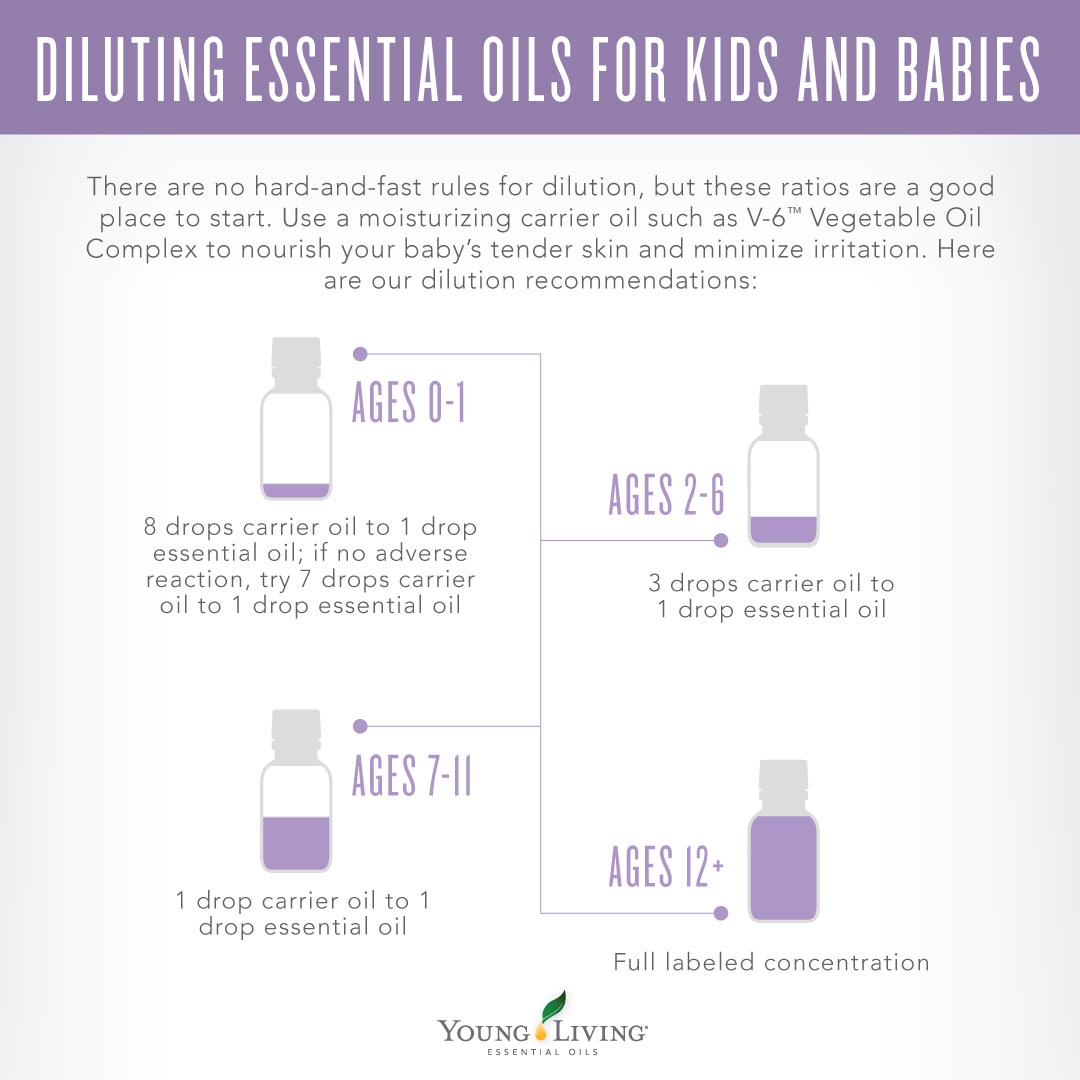 photo about Essential Oils Chart Printable referred to as Youthful Residing vital oil dilution calculator for older people