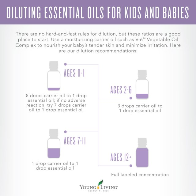 Young Living essential oil dilution calculator for adults and children