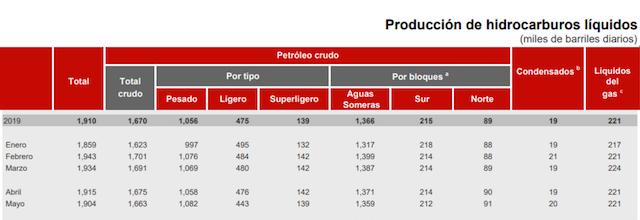 Estadística Pemex producción