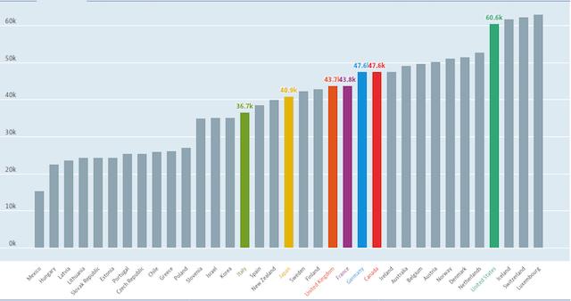 salario mínimo OCDE