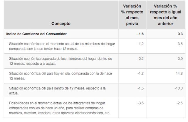 índice de confianza del consumidor