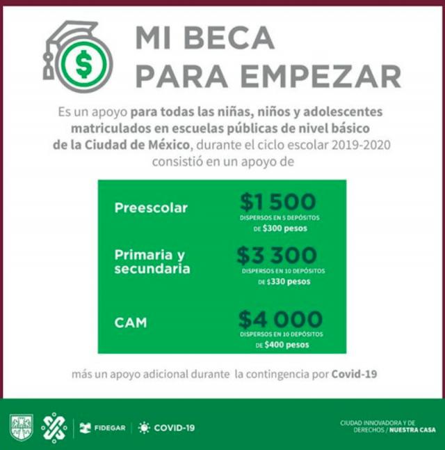 Concluye Programa Mi Beca para Empezar en CDMX (Imagen: Twitter @Fidegar)