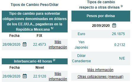 Información del tipo de cambio y precio del dólar