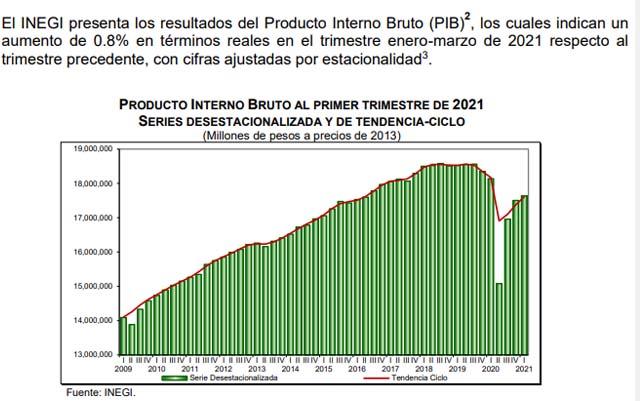 Disminuye PIB