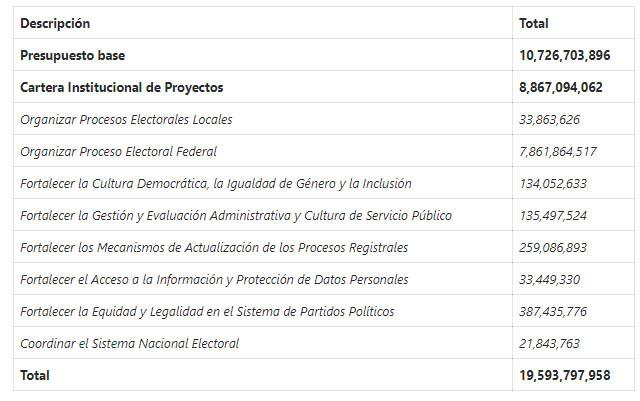 Presupuesto electoral