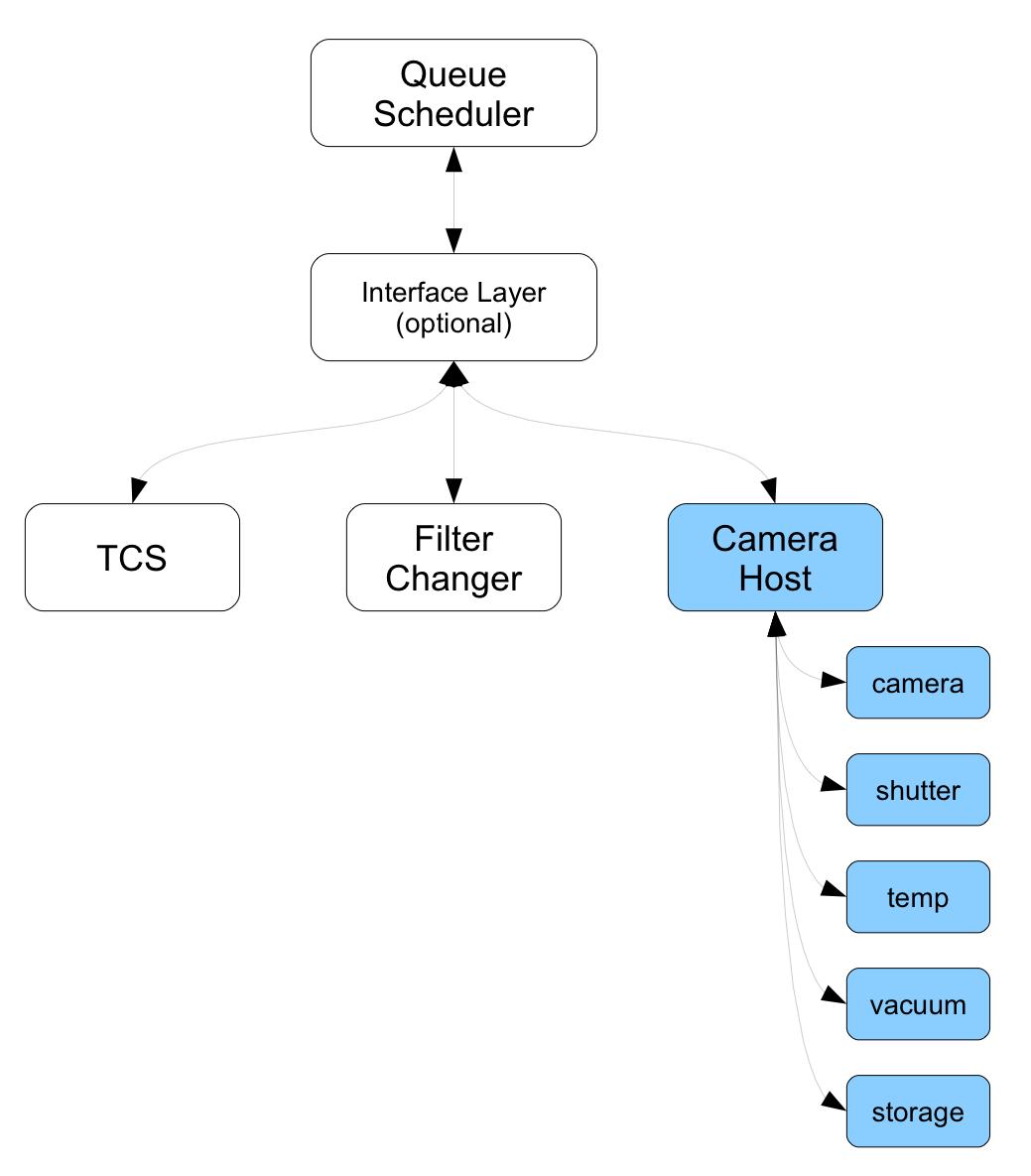hight resolution of  block diagram v1 0