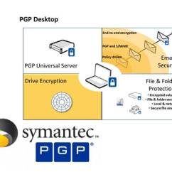 Symantec Endpoint Protection Architecture Diagram 99 F250 Super Duty Radio Wiring Encryption Network Security Oissb