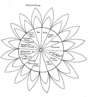 EDACTIVISM :: The Power Flower :: Ontario Institute for Studies in Education of the University