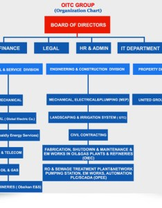 also organization chart rh oitcgroup