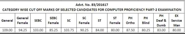 gsssb-bin-sachivalay-clerk-office html result