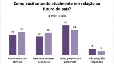 Foto de IBOPE aponta que Brasileiros estão divididos quanto ao futuro do país