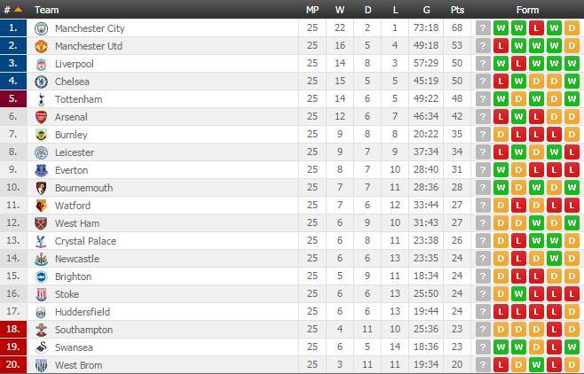 Premier League Fixtures Table And Top Scorers