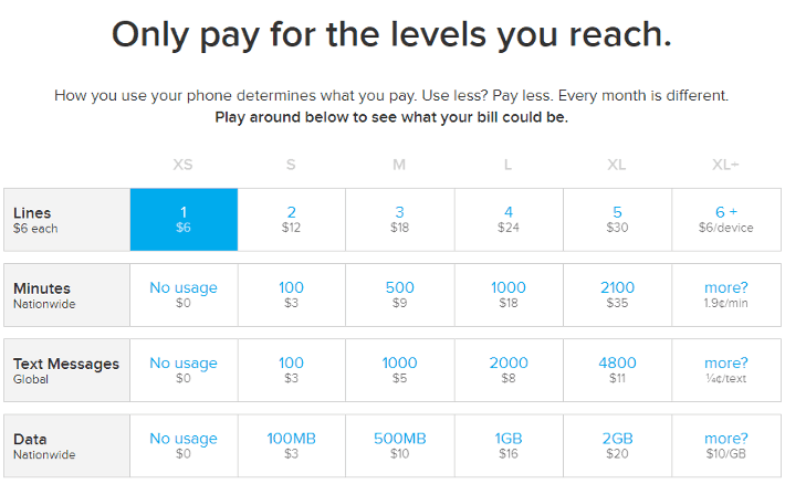 My Phone Bill is Always Under $30 with Ting - Receive $25 OFF Your First Bill with My Link!