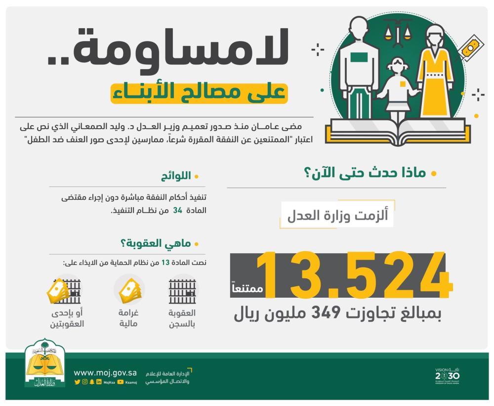 في عامين.. إلزام 13 ألف ممتنع عن النفقة بدفع 349 مليونا لأبنائهم