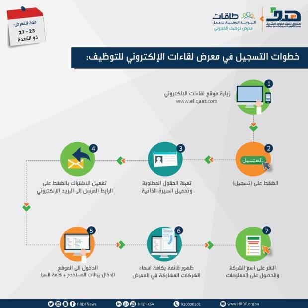 خطوات التسجيل في معرض لقاءات الإلكتروني