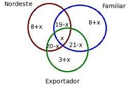 elementos do diagrama
