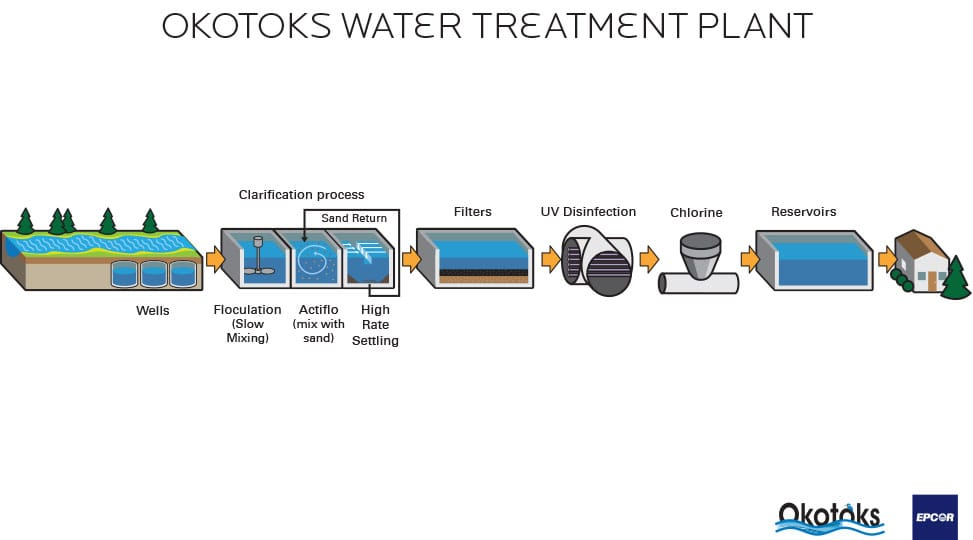 Water Purification Process Diagram