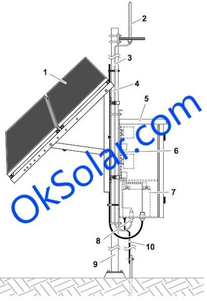 OkSolar.com : Products