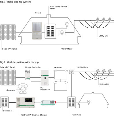 Koller: Guide 3kw grid tied solar power system